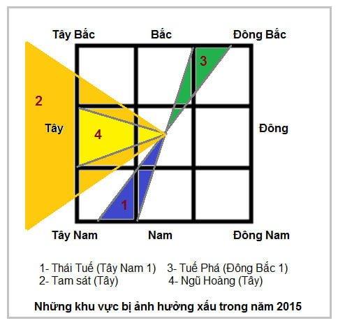 phong-thuy-va-nhung-dai-ky-cua-nam-2015-hinh-2