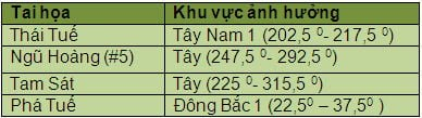phong-thuy-va-nhung-dai-ky-cua-nam-2015