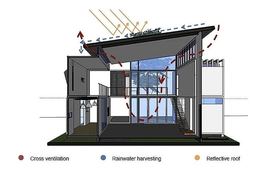 Ngôi nhà Container lạ mắt nhưng vẫn sang trọng và sành điệu